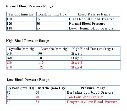 Correct blood pressure for adults